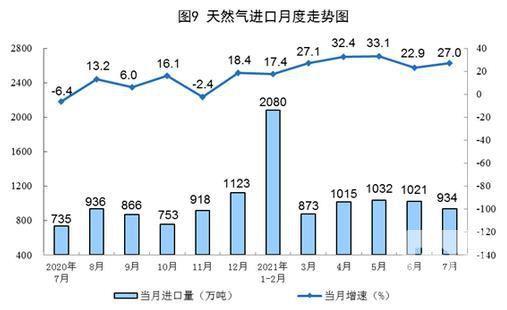 图片来源:国家统计局网站。